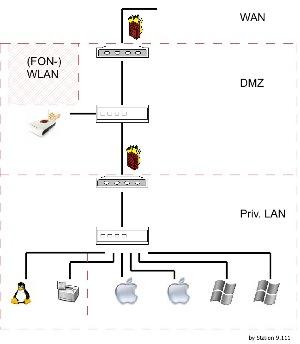 Netzplan Schema DMZ lokales Netzwerk