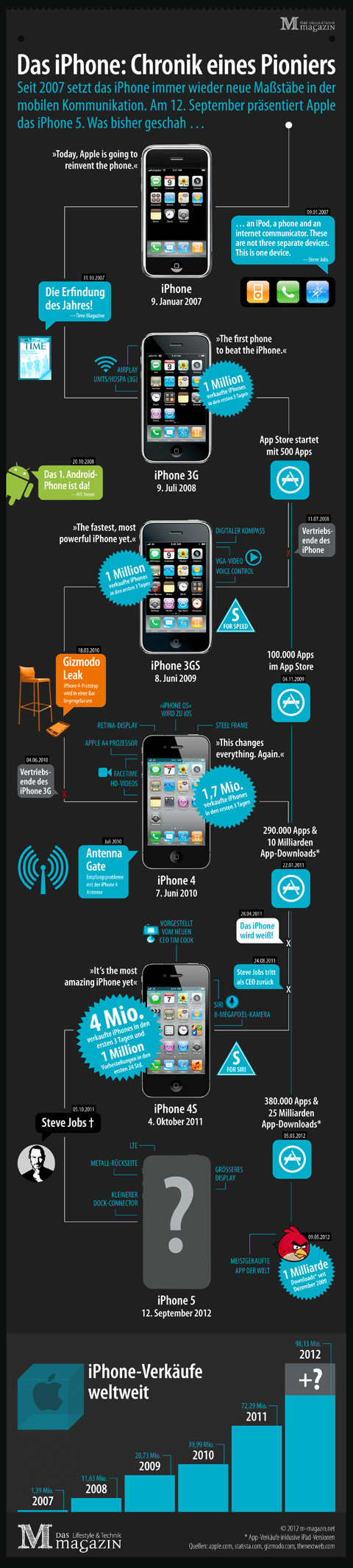 iPhone - Chronik eines Pioniers Infografik