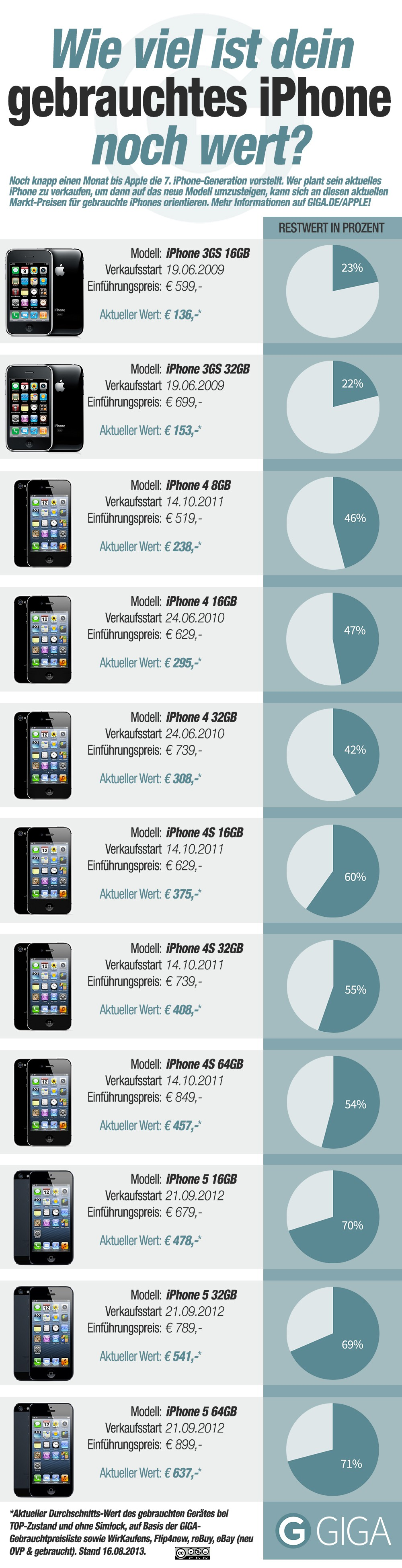 Infografik iPhone Wert