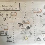 Sketchnote: Barbara Schott - Professionell verhandeln
