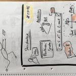 Sketchnote: Mitschrift zur RP15