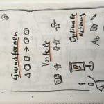 Sketchnote: Super Flipcharts und Design