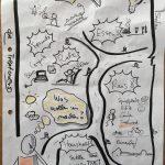Sketchnotes und Notizen: Ideensammlung fürs Wochenende