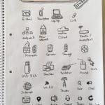 Sketchnotes und Notizen: Symbole aus dem Bereich der Technologie